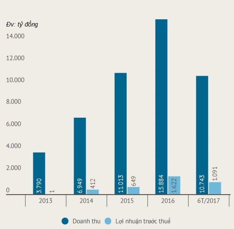 Biểu đồ kinh doanh hàng năm