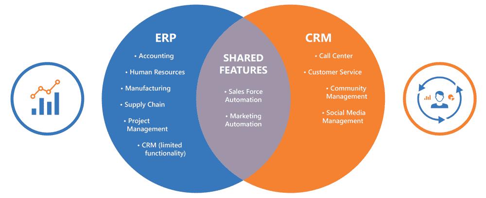 Những điểm giống & khác nhau giữa CRM và ERP