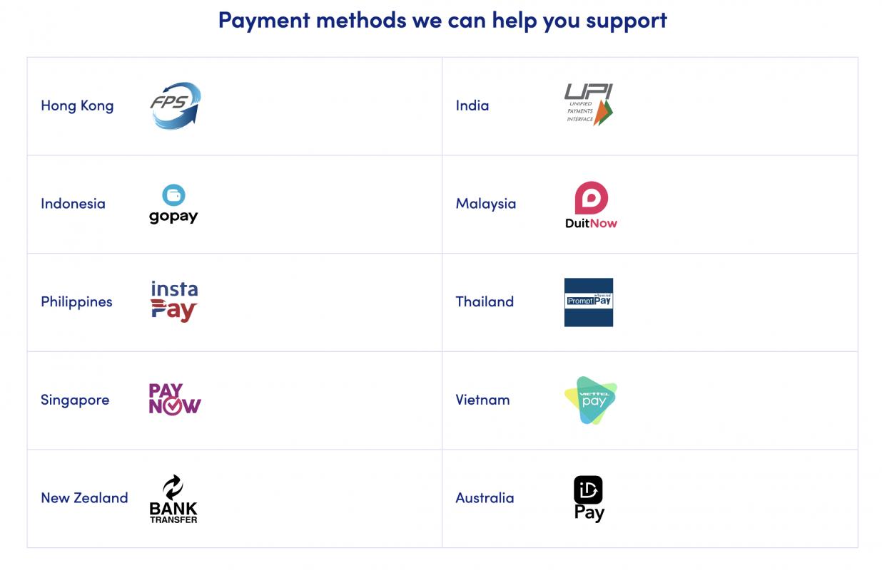 Các quốc gia & phương thức thanh toán được hỗ trợ